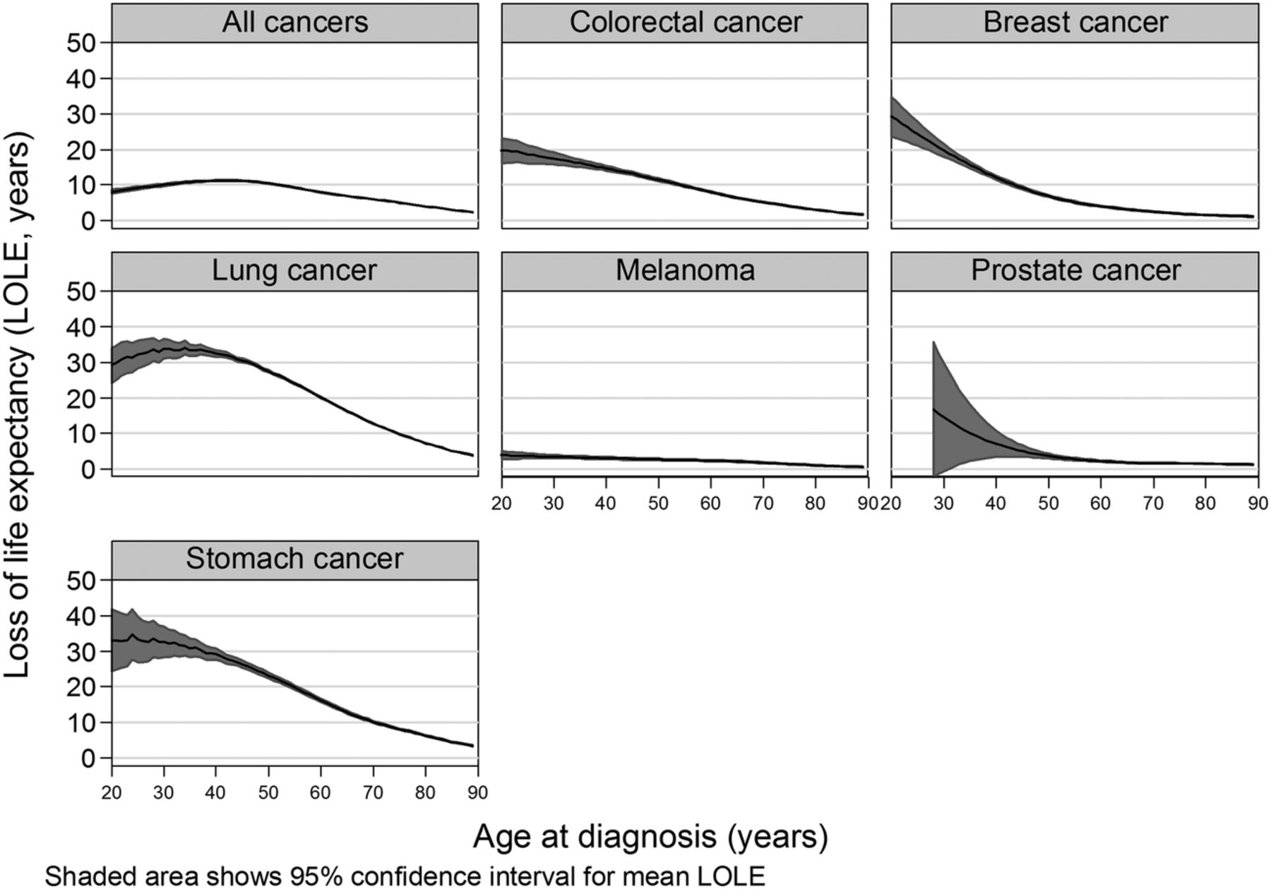 Estimating The Change In Life Expectancy After A Diagnosis Of Cancer Among The Australian Population Bmj Open