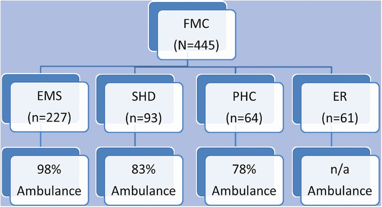 First medical contact in patients with STEMI and its impact