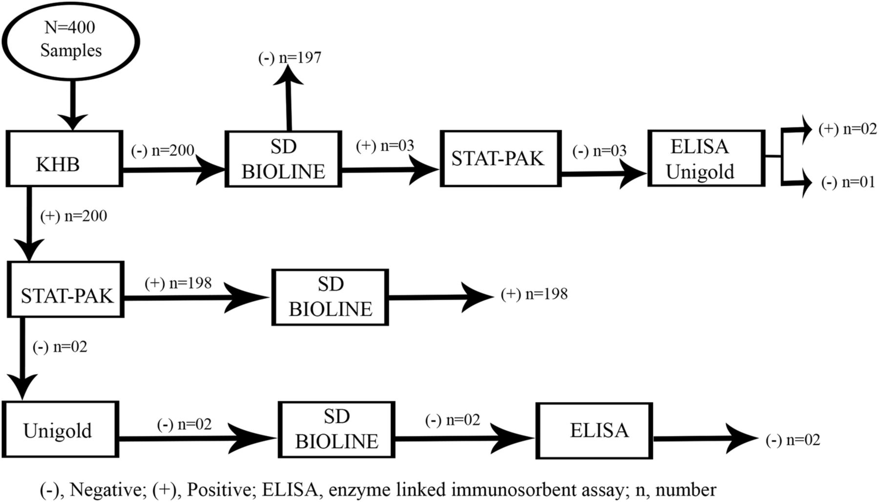 The diagnostic performance evaluation of the SD BIOLINE HIVsyphilis Duo rapid test in southern