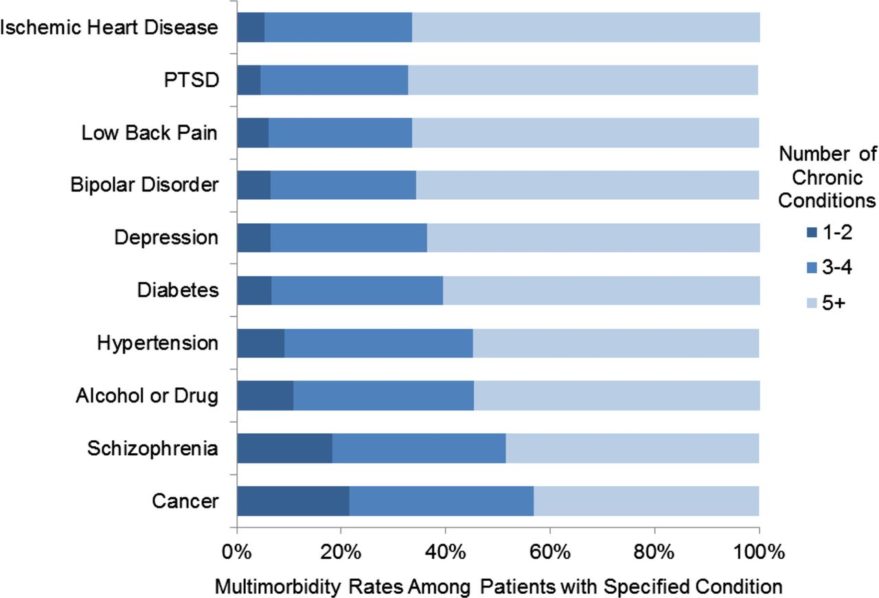 Multimorbidity and healthcare utilisation among high-cost