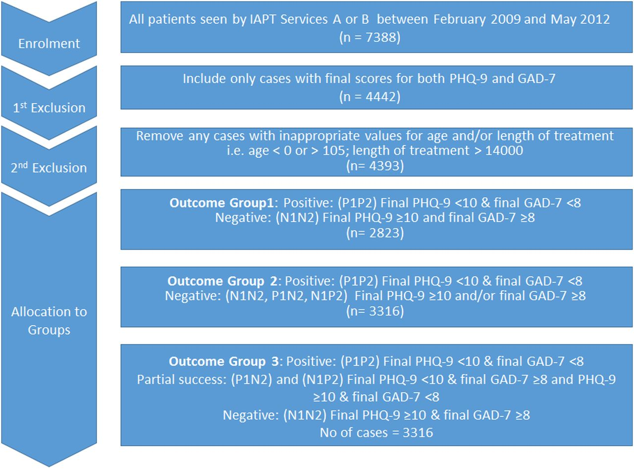 Methods for network meta analysis of continuous outcomes using     Brussels Studies   Revues org