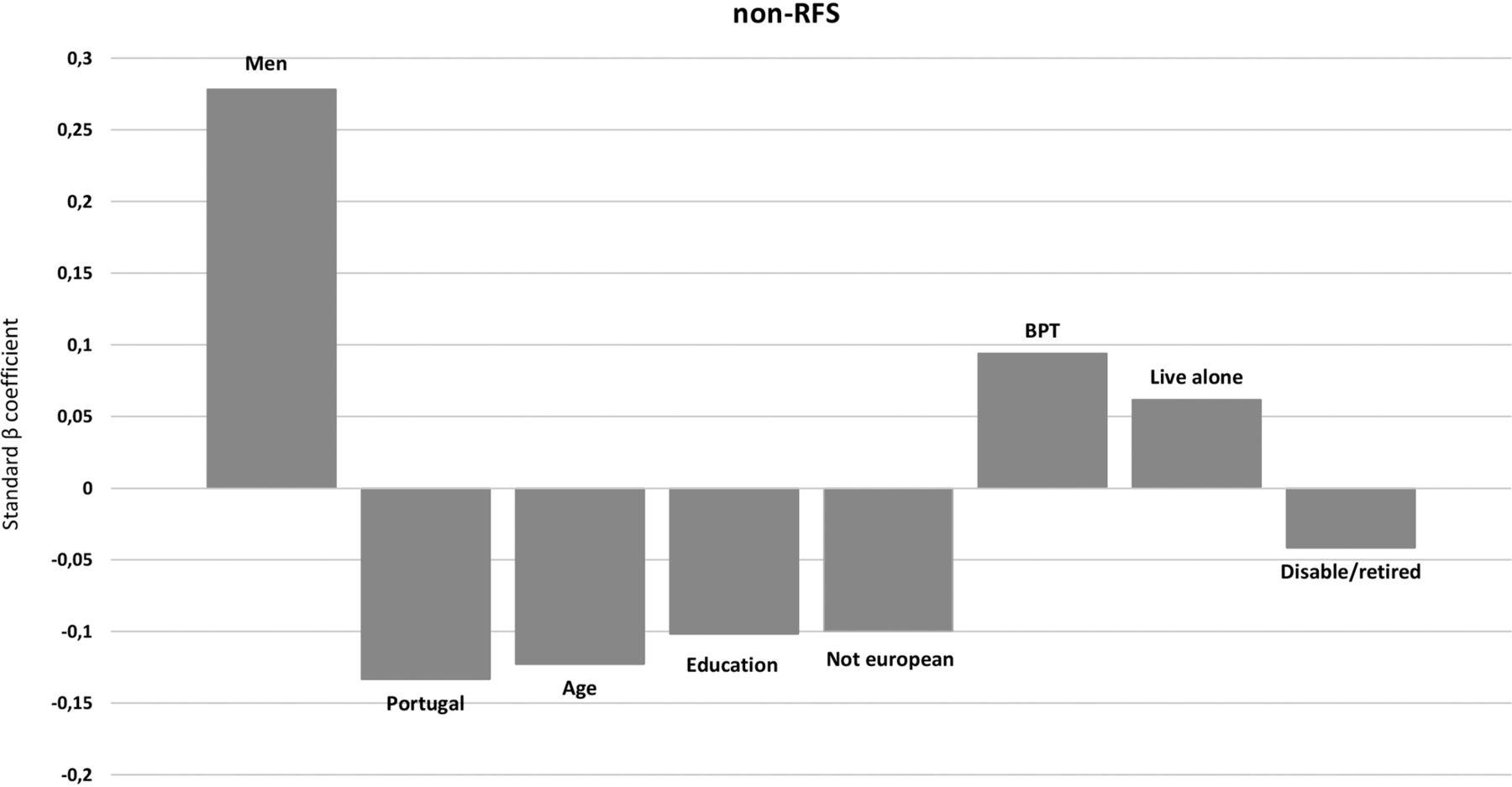 Demographic And Socioeconomic Disparity In Nutrition