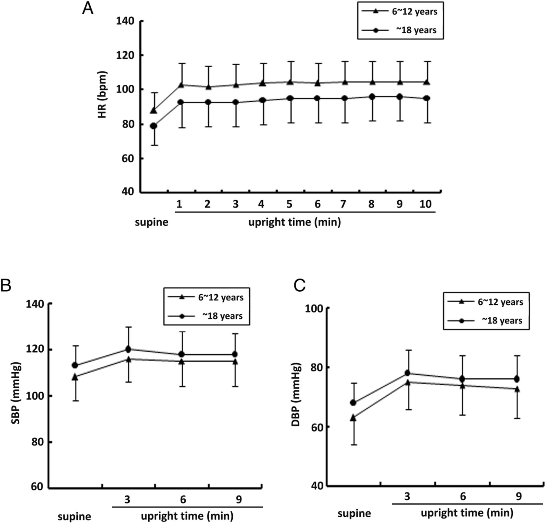A Cross Sectional Study On Upright Heart Rate And Bp Changing