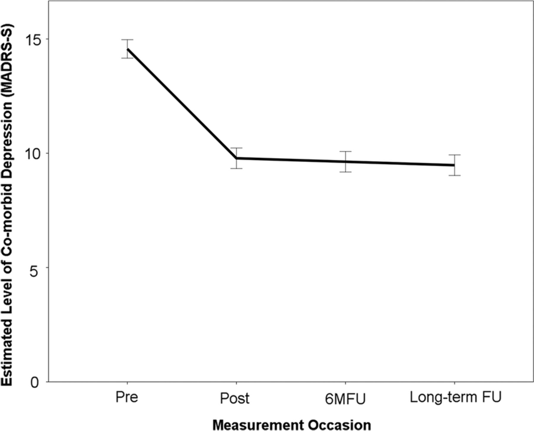 long term effectiveness and outcome predictors of therapist guided figure