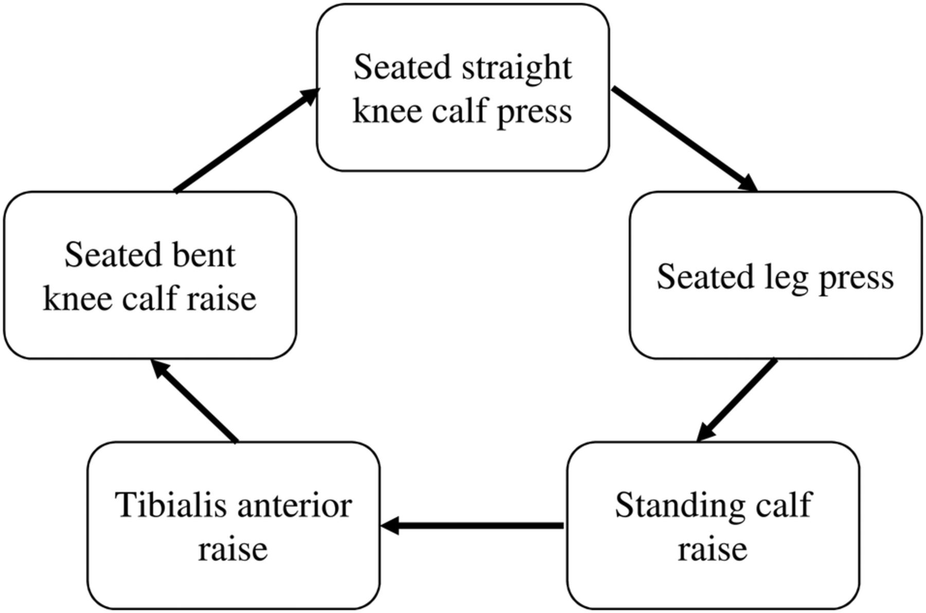 Fast Cp Protocol Of A Randomised Controlled Trial The Efficacy Parallel Resistance Circuit Download Figure