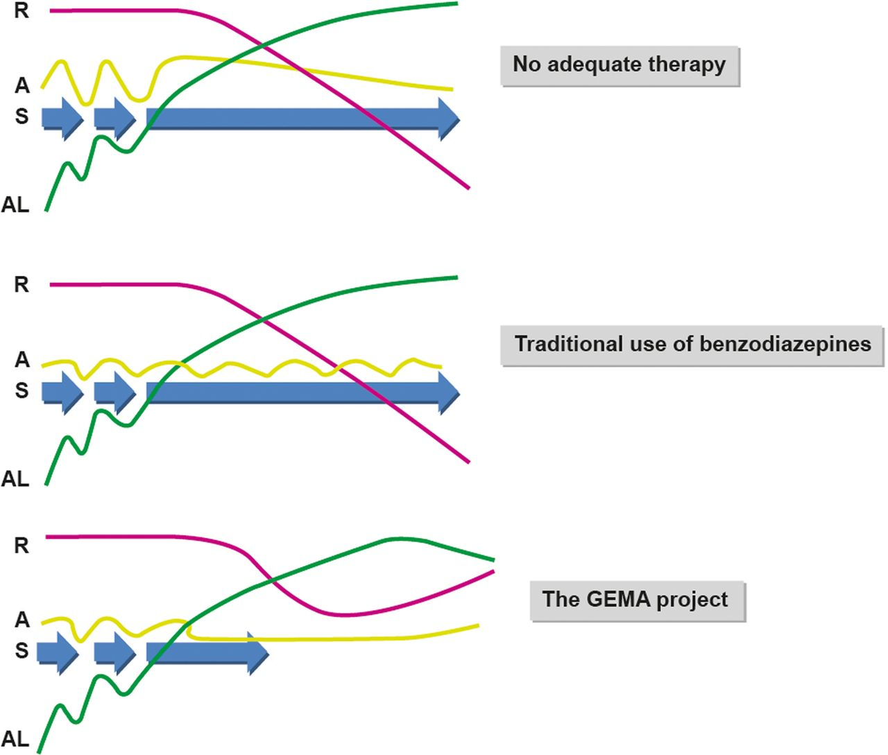 Impact of alprazolam in allostatic load and neurocognition