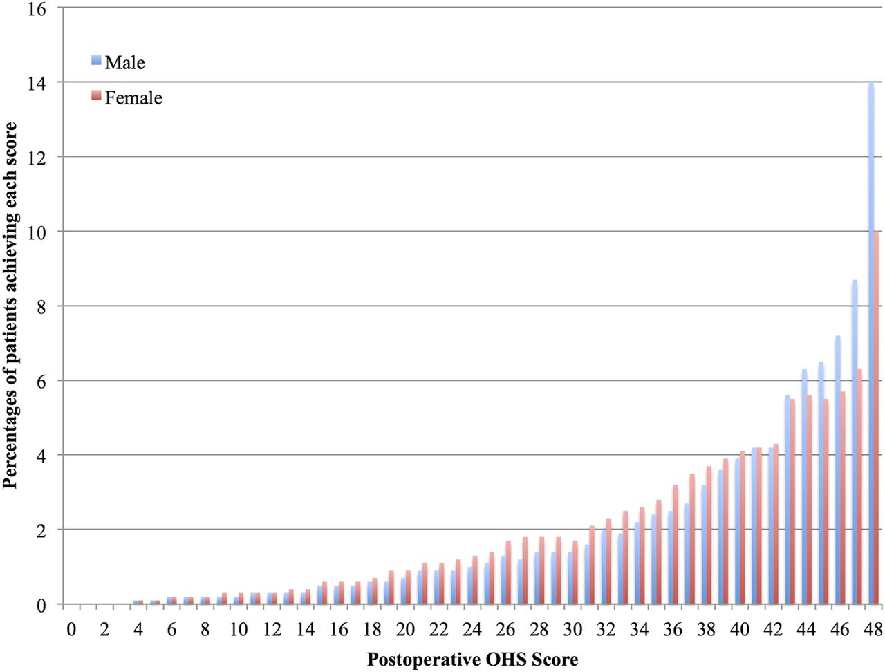 patterns and trends in health and illness in age