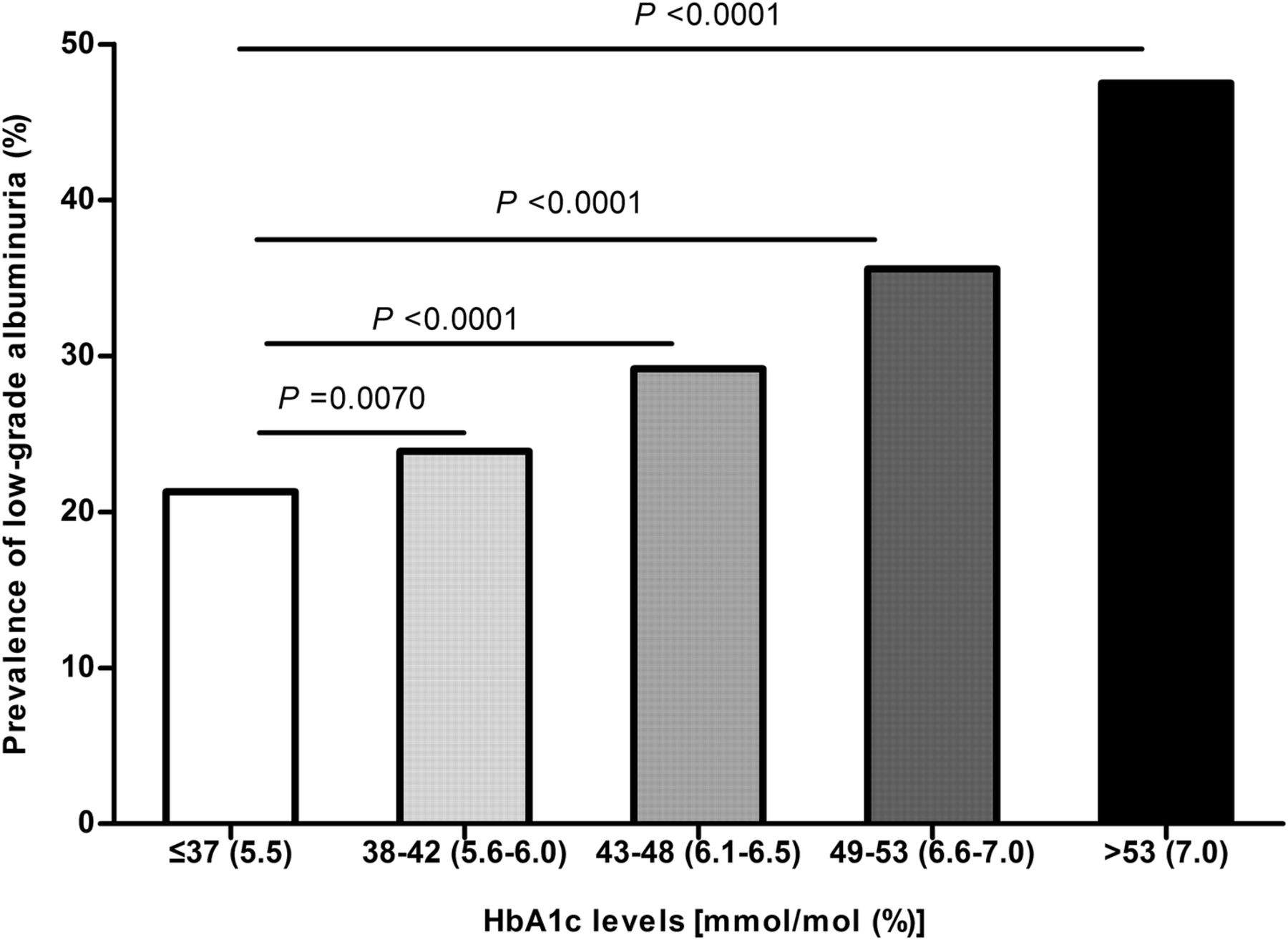 glycated haemoglobin a1c is associated with low grade albuminuria in