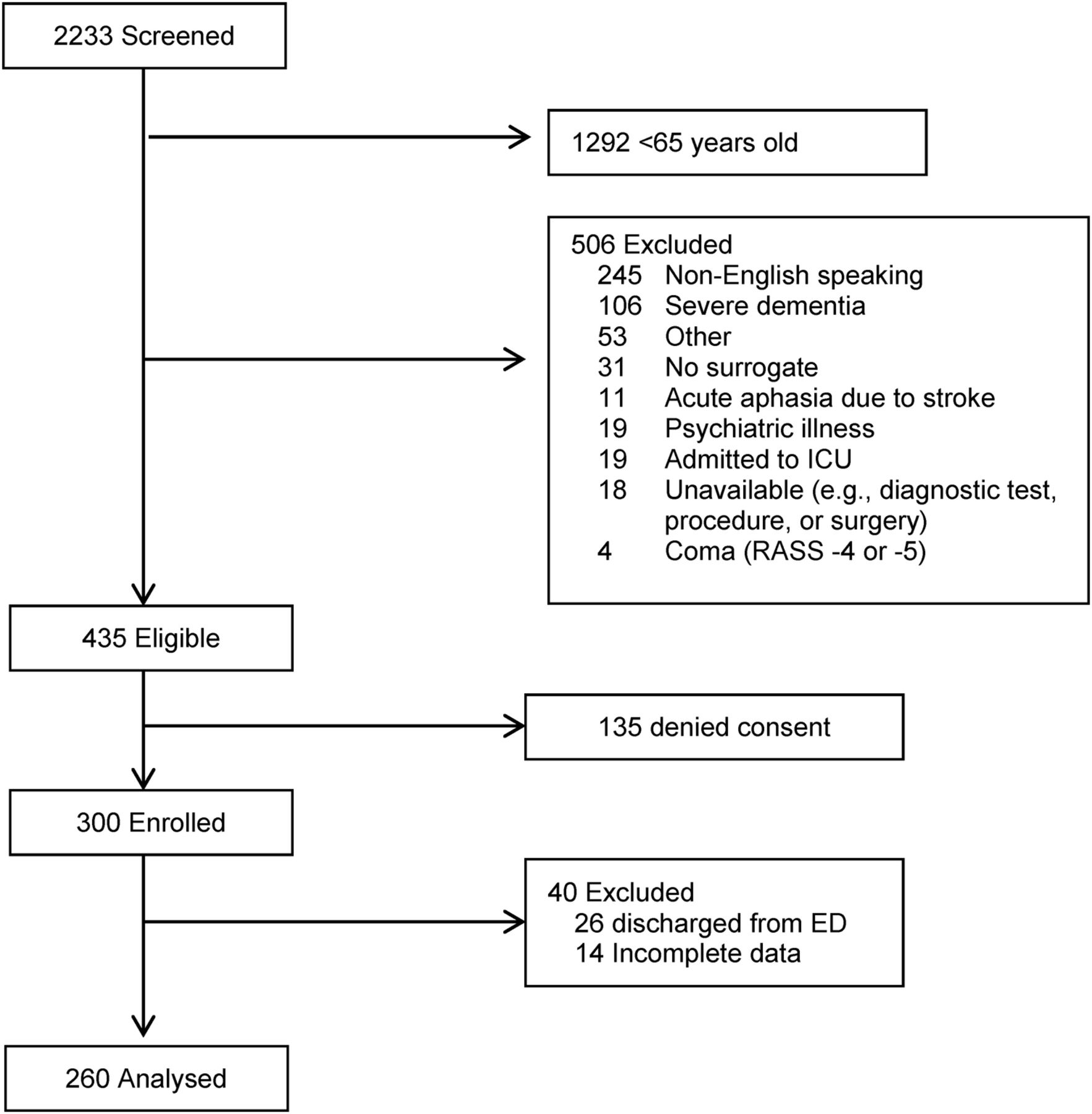 Clinical deterioration in older adults with delirium during