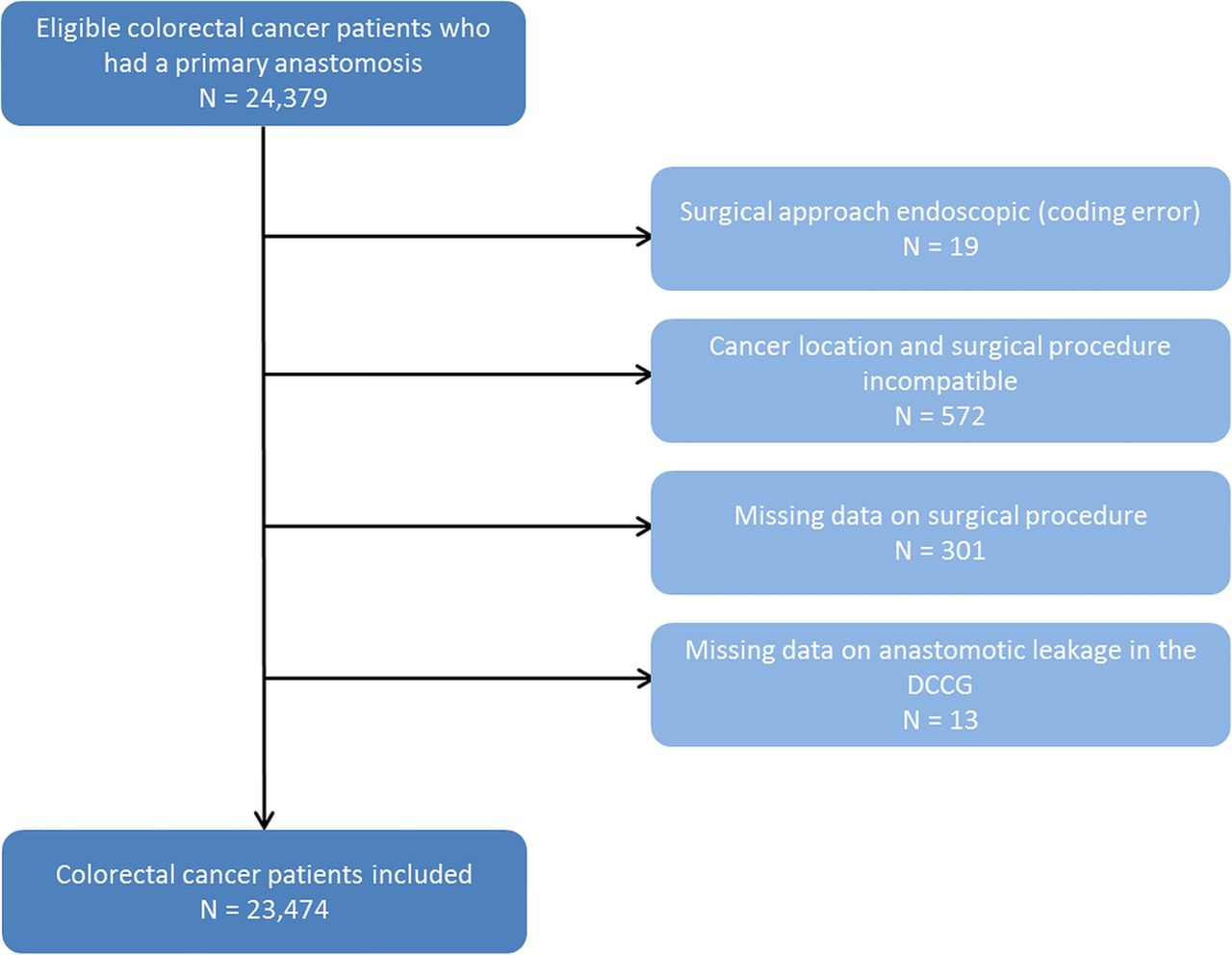 Preadmission Glucocorticoid Use And Anastomotic Leakage After Colon And Rectal Cancer Resections A Danish Cohort Study Bmj Open