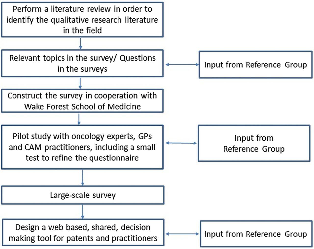 FACTORS INFLUENCING INDIVIDUAL FINANCIAL DECISIONS: A LITERATURE REVIEW
