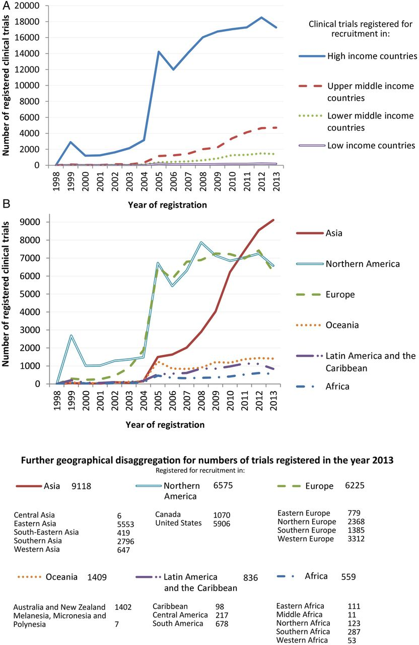 Trends in global clinical trial registration: an analysis of