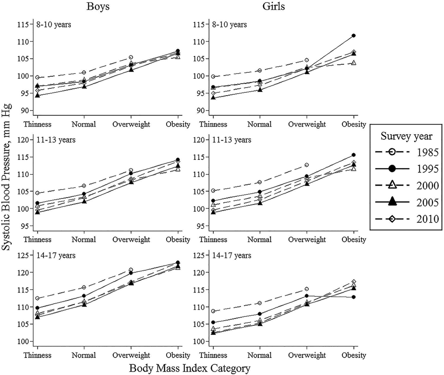 Understanding trends in blood pressure and their associations with download figure geenschuldenfo Images