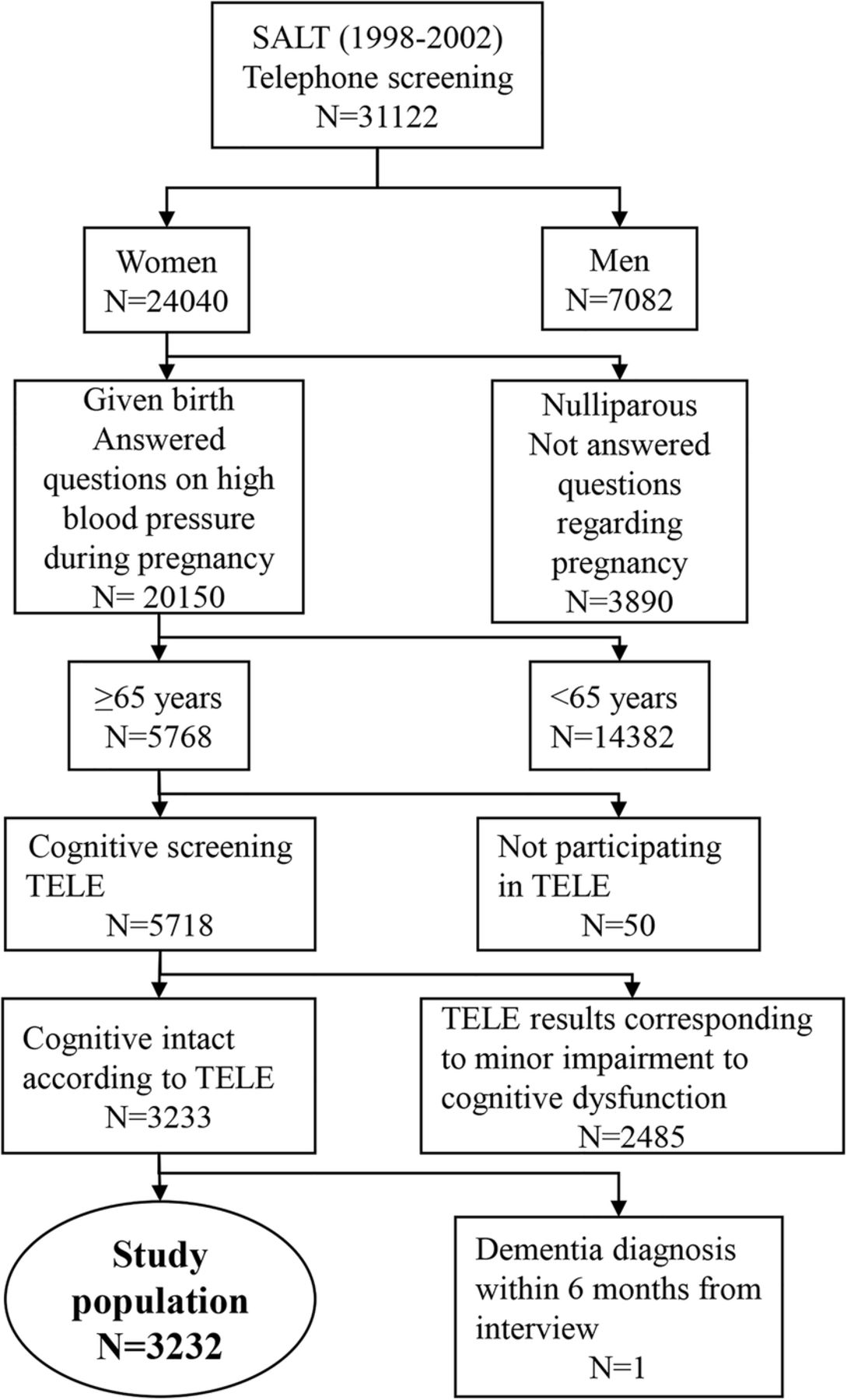 Pregnancy Hypertensive Disease And Risk Of Dementia And
