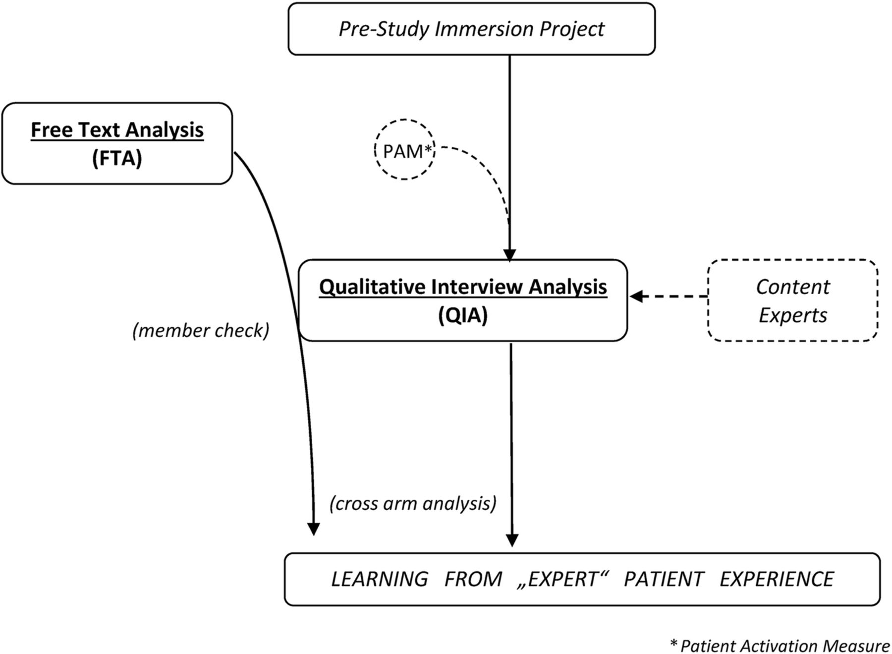 Engaging patients through open notes: an evaluation using