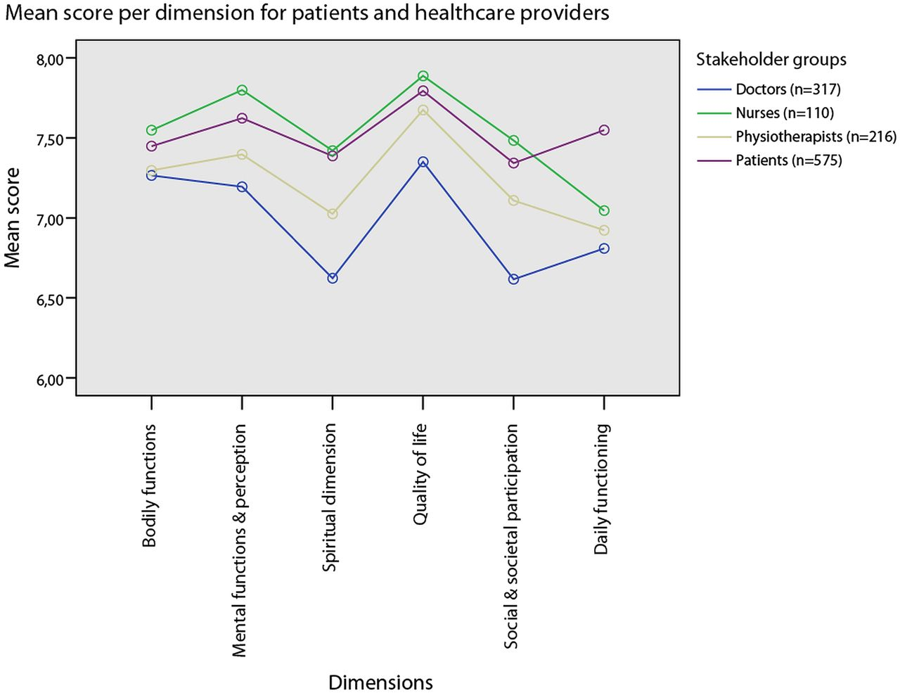 Towards a 'patient-centred' operationalisation of the new dynamic