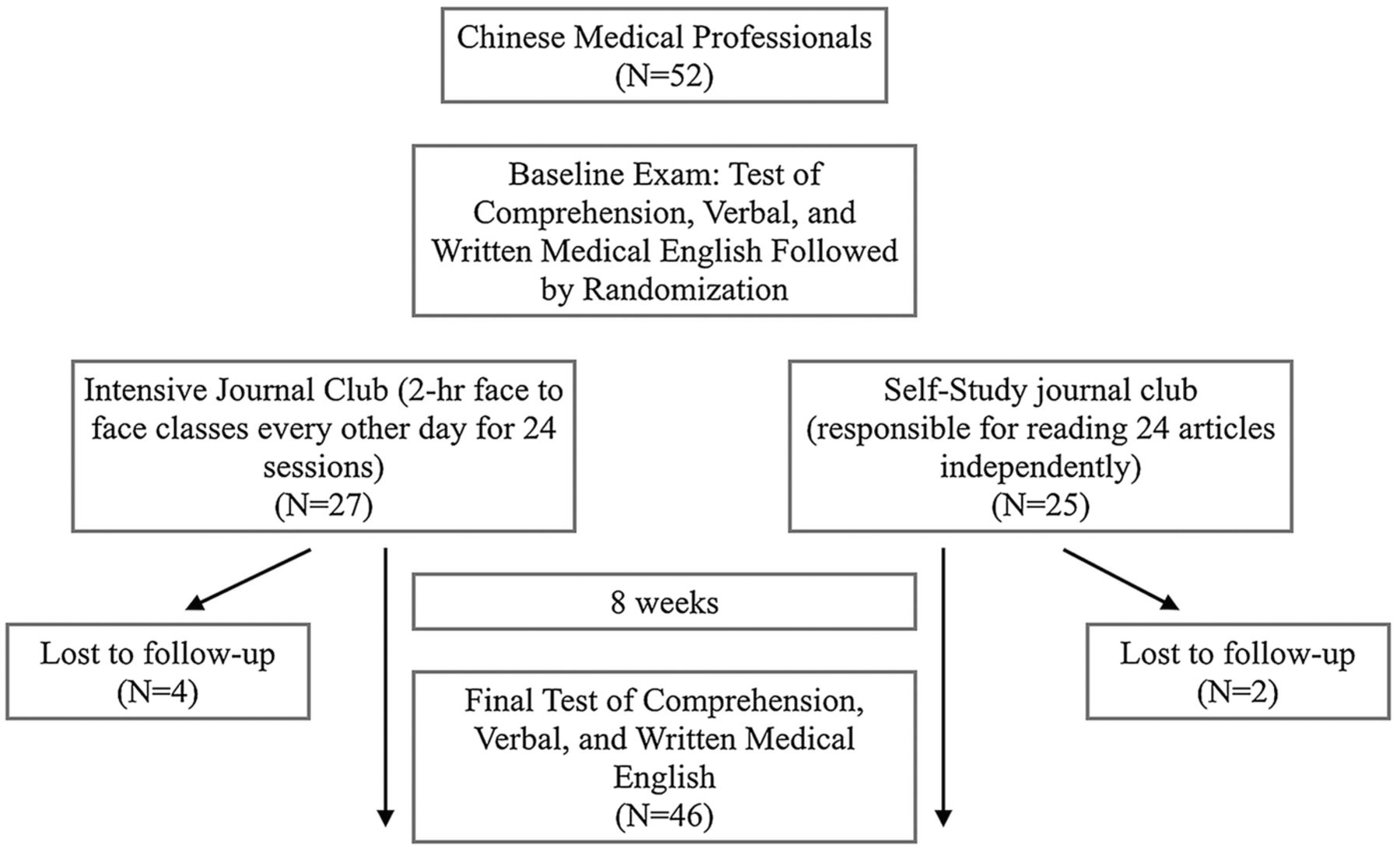 Chinese Obstetrics & Gynecology journal club: a randomised