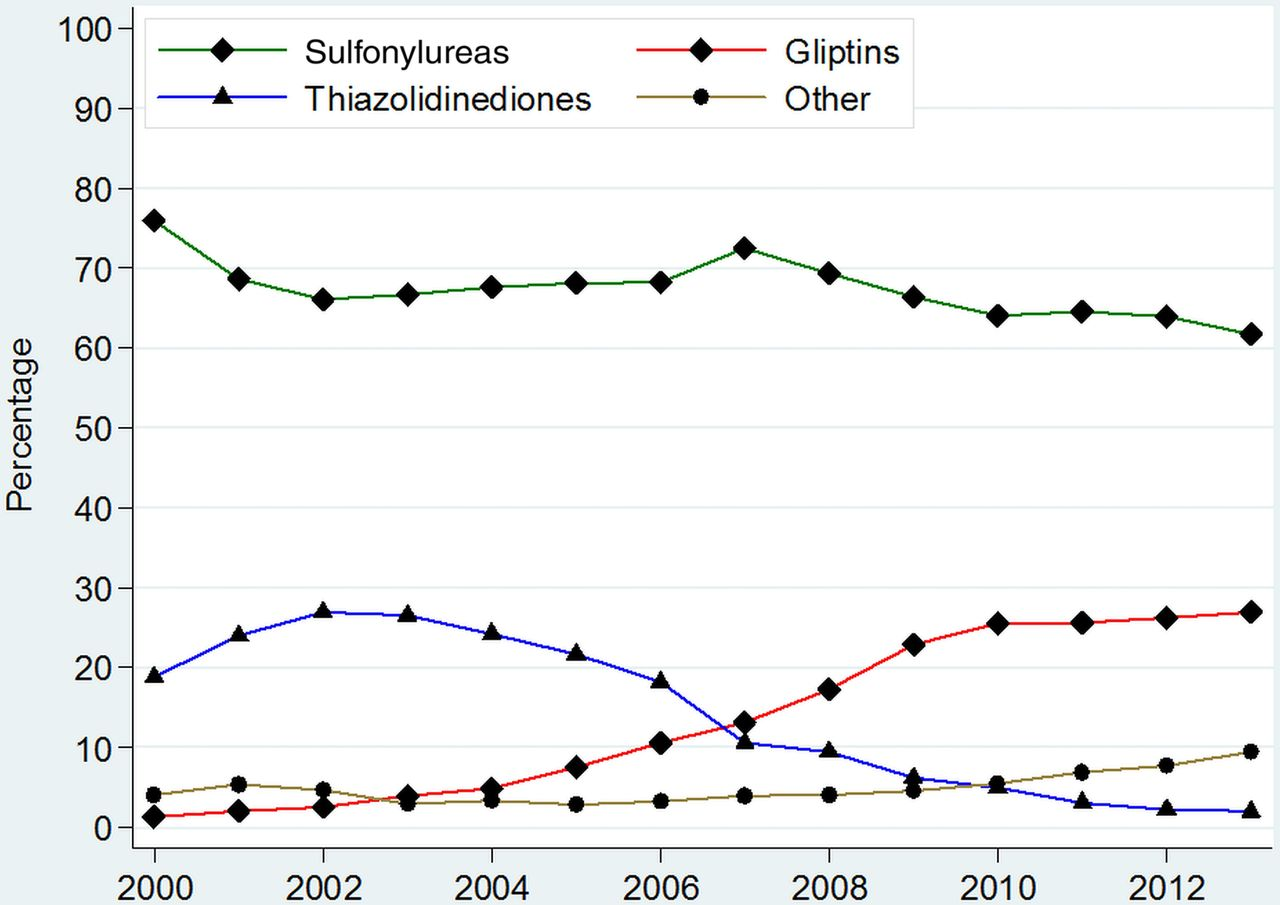 Trends In Incidence Prevalence And Prescribing In Type 2
