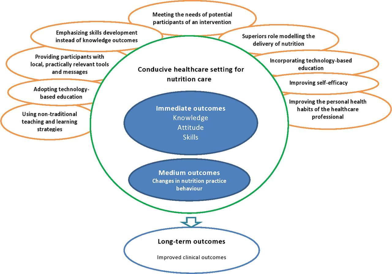 Realist Synthesis Of Educational Interventions To Improve