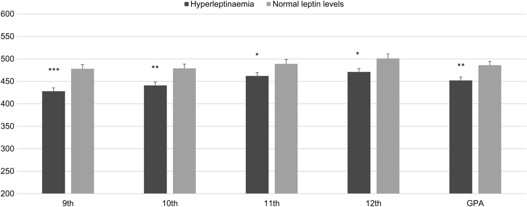 Leptin status in adolescence is associated with academic