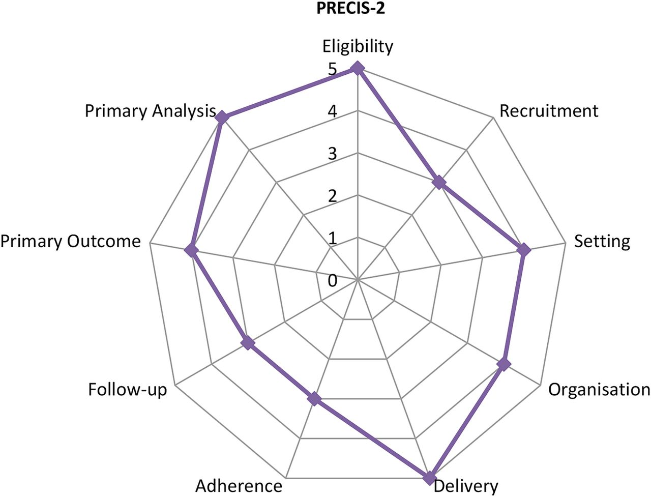 Study protocol of the YP Face IT feasibility study