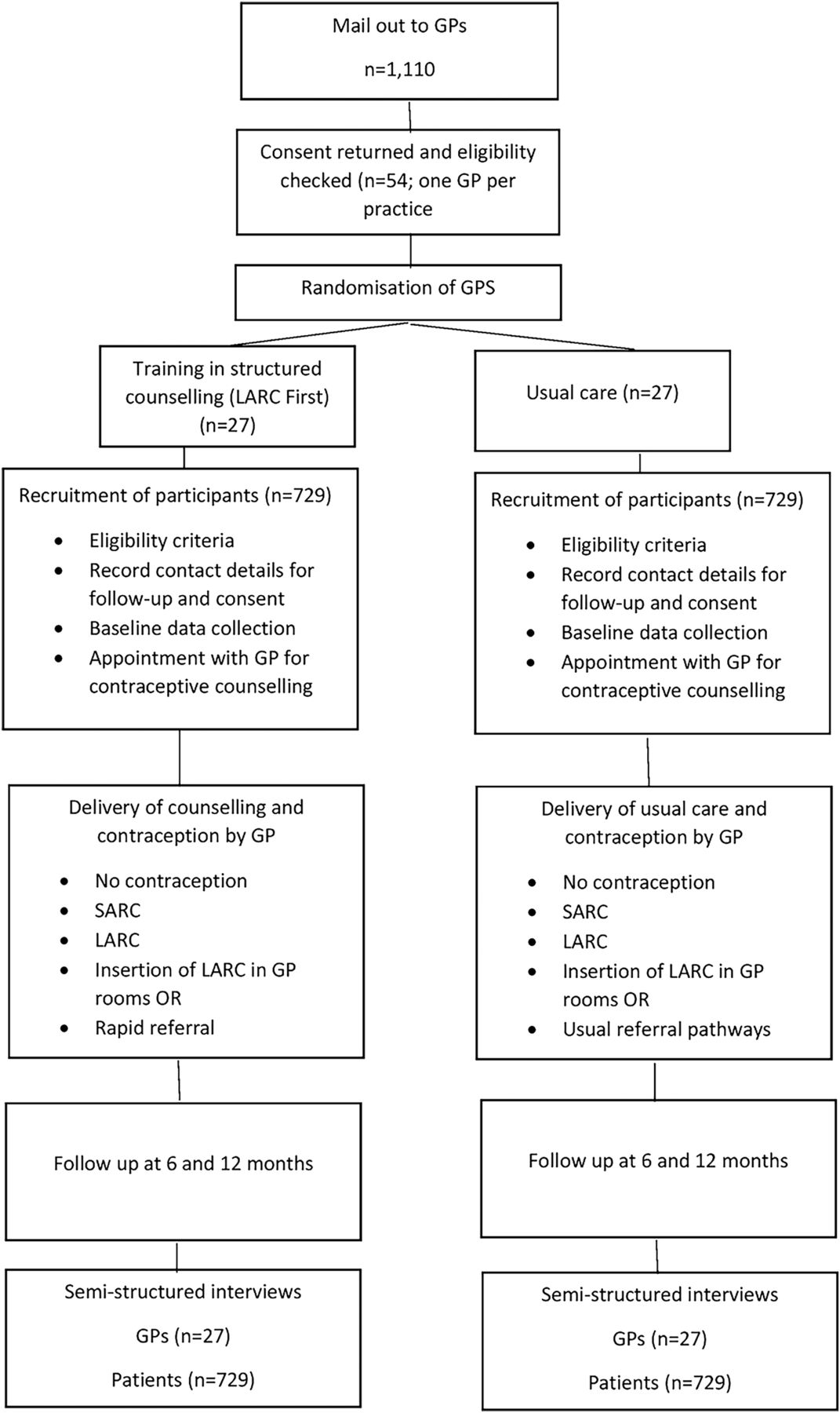 Increasing the uptake of long acting reversible contraception in download figure nvjuhfo Choice Image