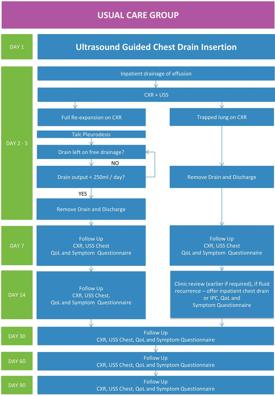 OPTIMUM: a protocol for a multicentre randomised controlled trial