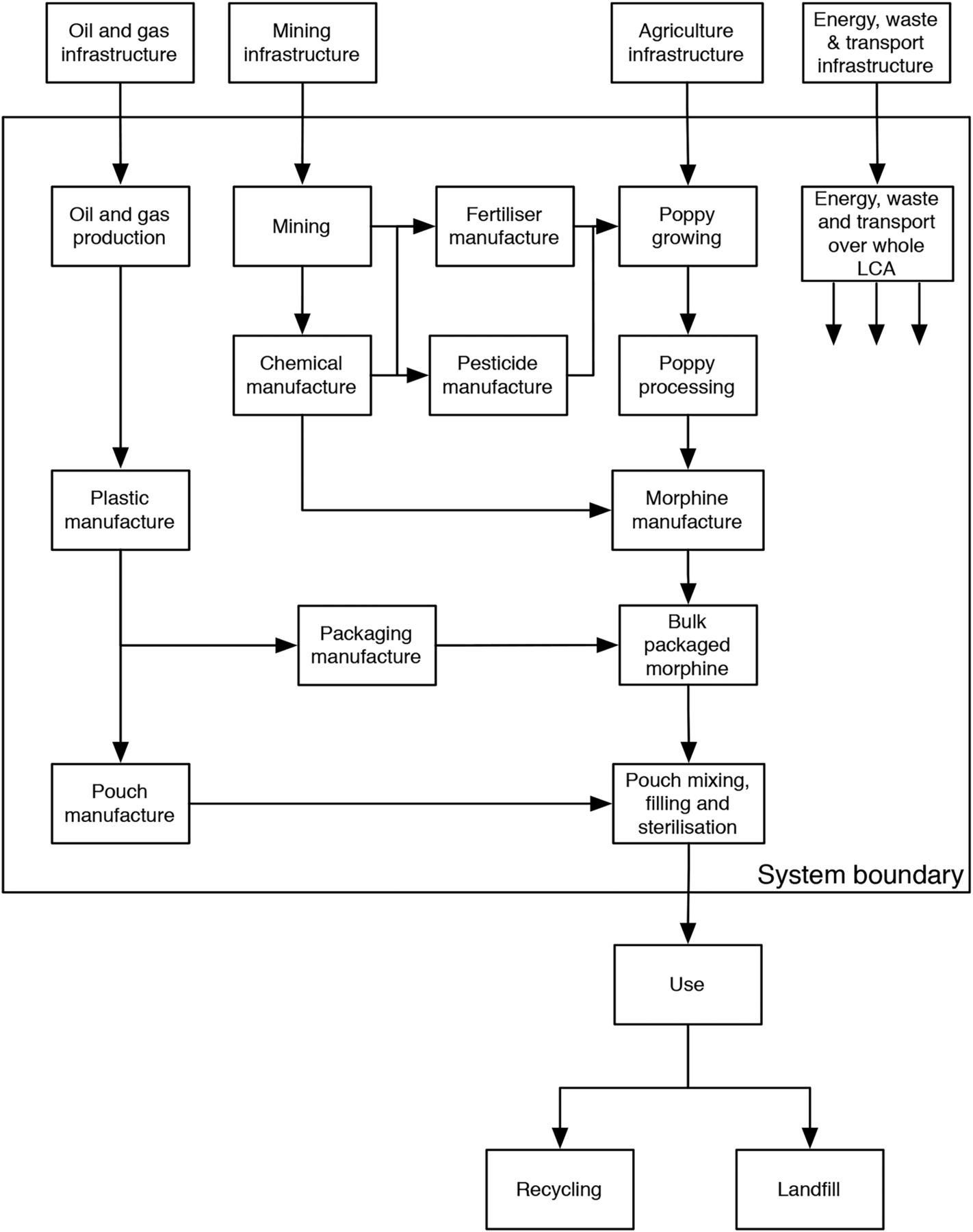 The Environmental footprint of morphine: a life cycle assessment