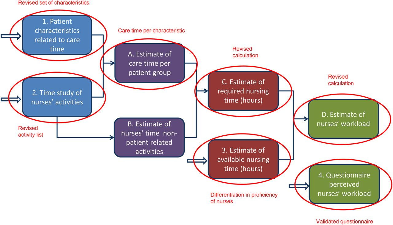 Balancing nurses' workload in hospital wards: study protocol