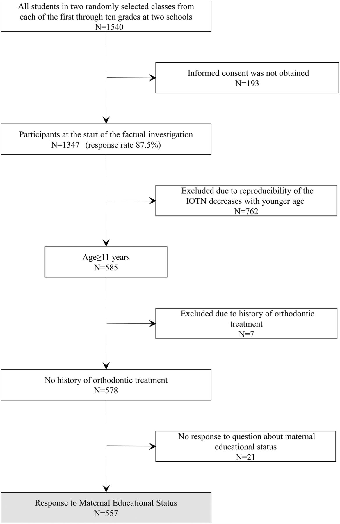 Association between maternal education and malocclusion in