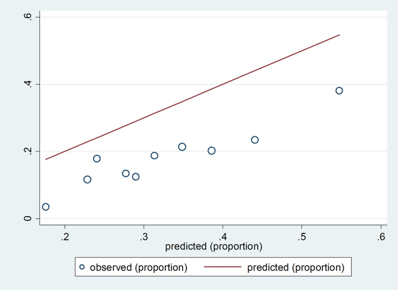 predicting probability for elderly falls Predicting falls in people aged 65 years and older from insurance claims mark l homer, phd, mmsc,a,b nathan p palmer, phd,a,b kathe p fox probability of a fall model parameters were estimated from the derivation dataset.