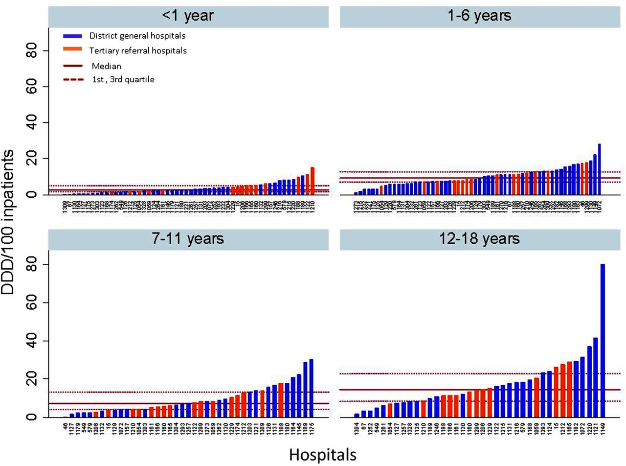 Understanding the Global Epidemiology of Pediatric ...