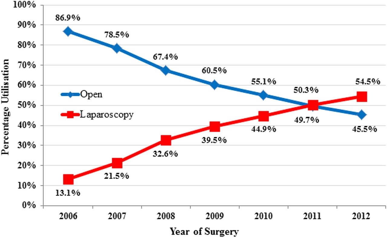 Impact Of Laparoscopic Versus Open Surgery On Hospital Costs For Colon Cancer A Population Based Retrospective Cohort Study Bmj Open