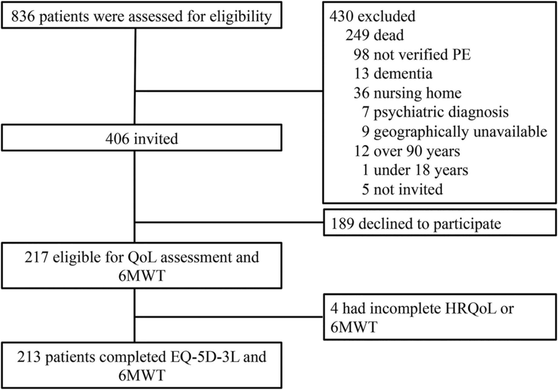 eq 5d 3l questionnaire pdf