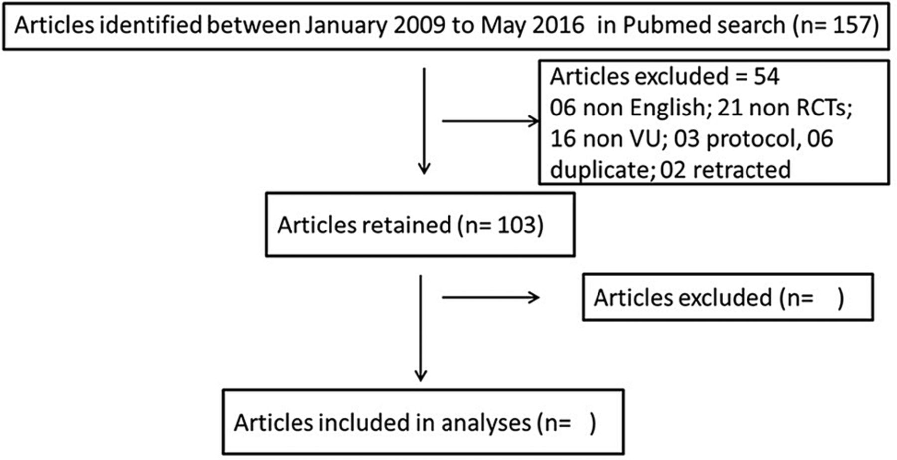 Framing Of Research Question Using The Picot Format In Randomised Process Flow Diagram For Jam Download Figure