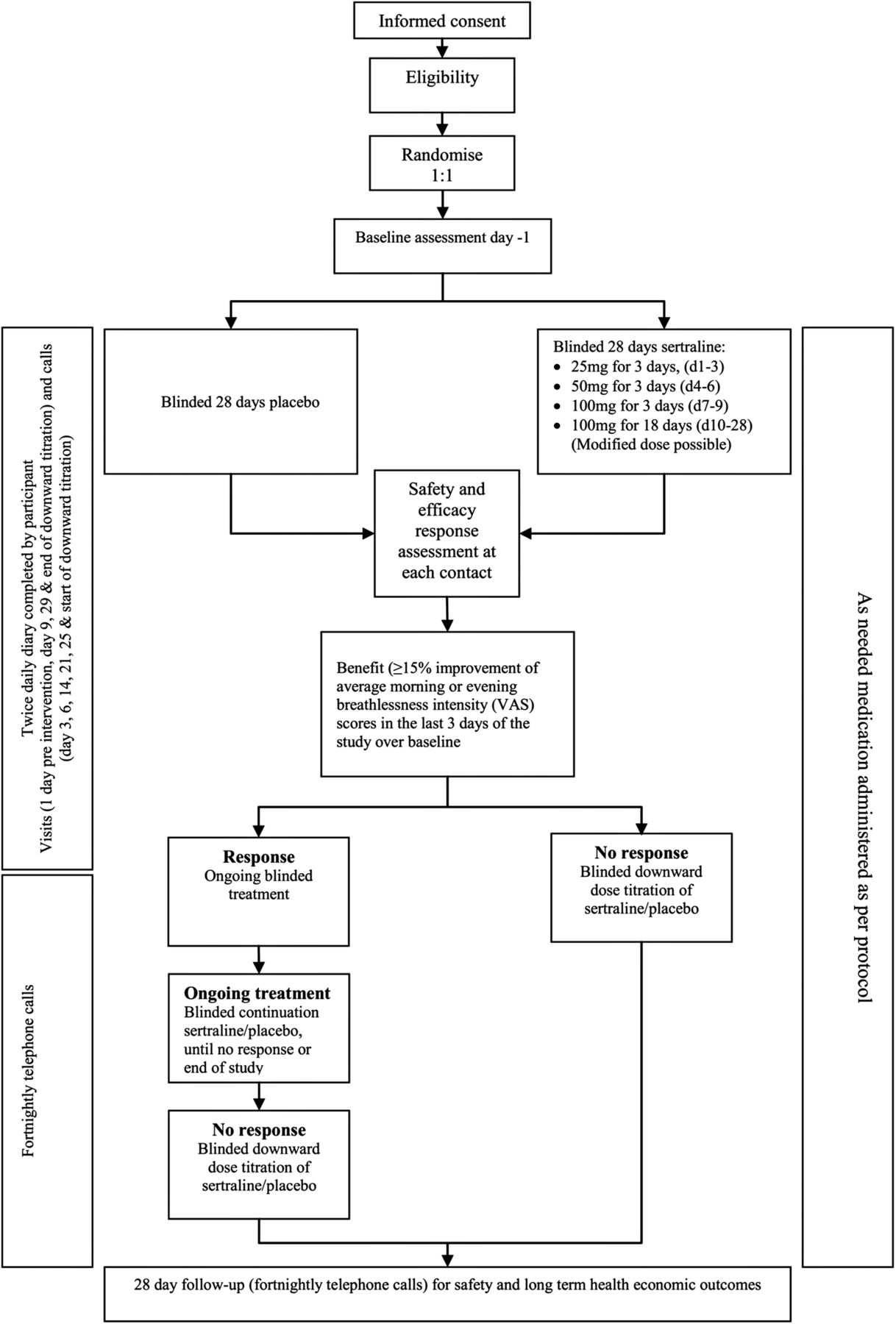 Study Protocol A Phase Iii Randomised Double Blind Parallel Arm Found This Handy Diagram Above On The Web Jim Ekstrom Is Author Download Figure
