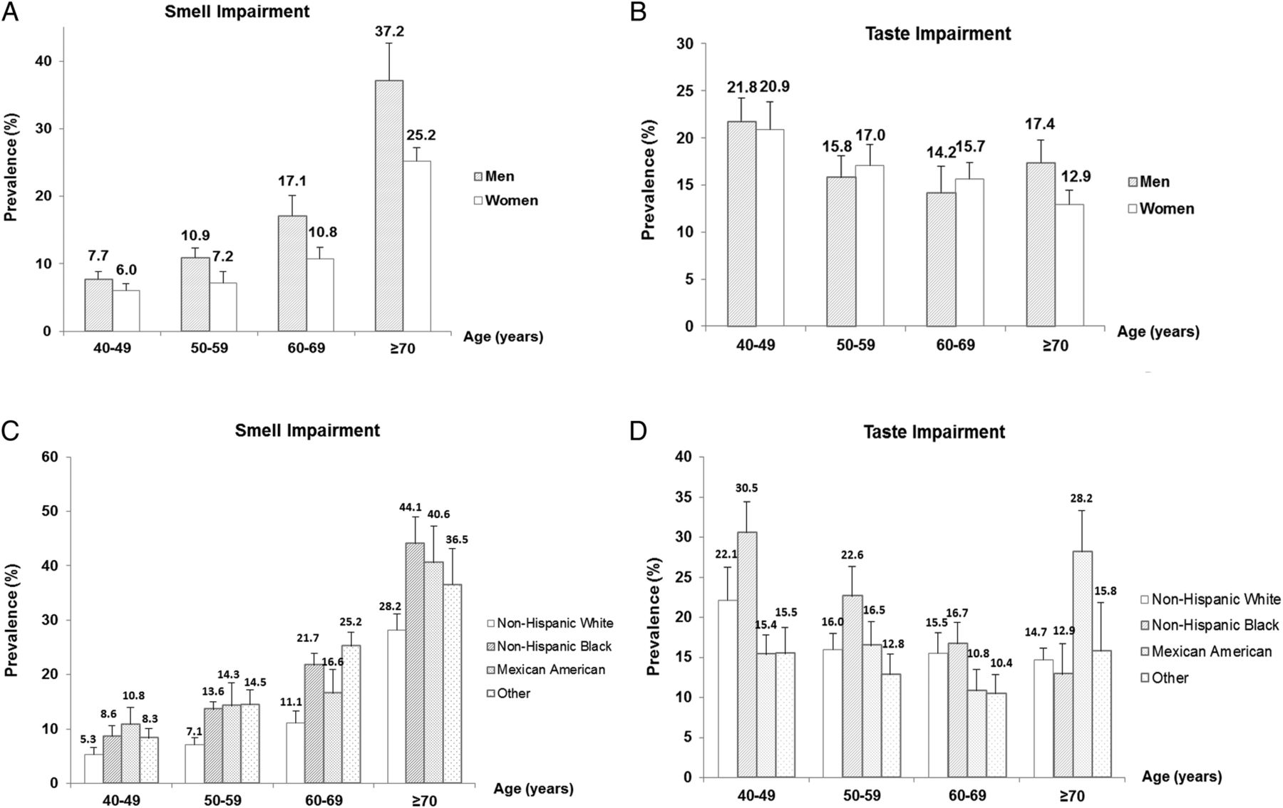 Prevalence and risk factors of taste and smell impairment