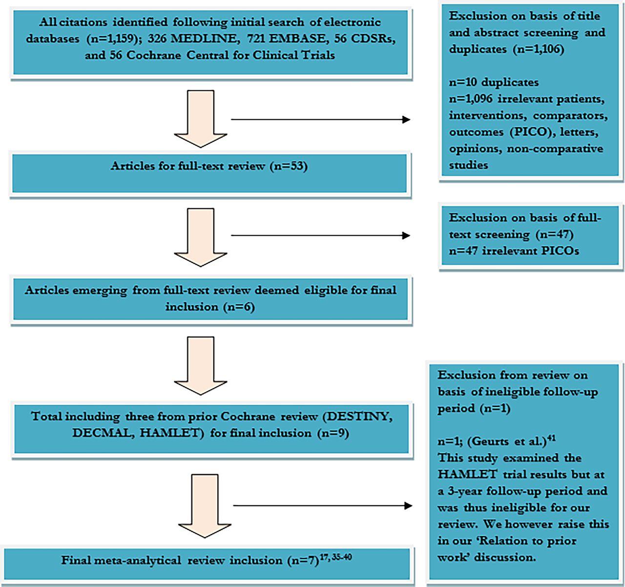 Hemicraniectomy versus medical treatment with large MCA