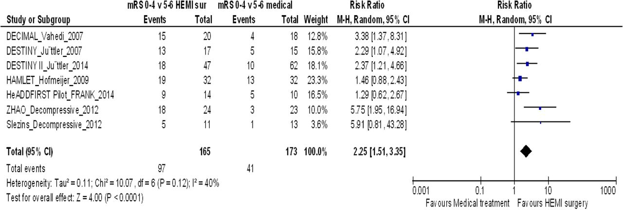 Hemicraniectomy versus medical treatment with large MCA infarct: a