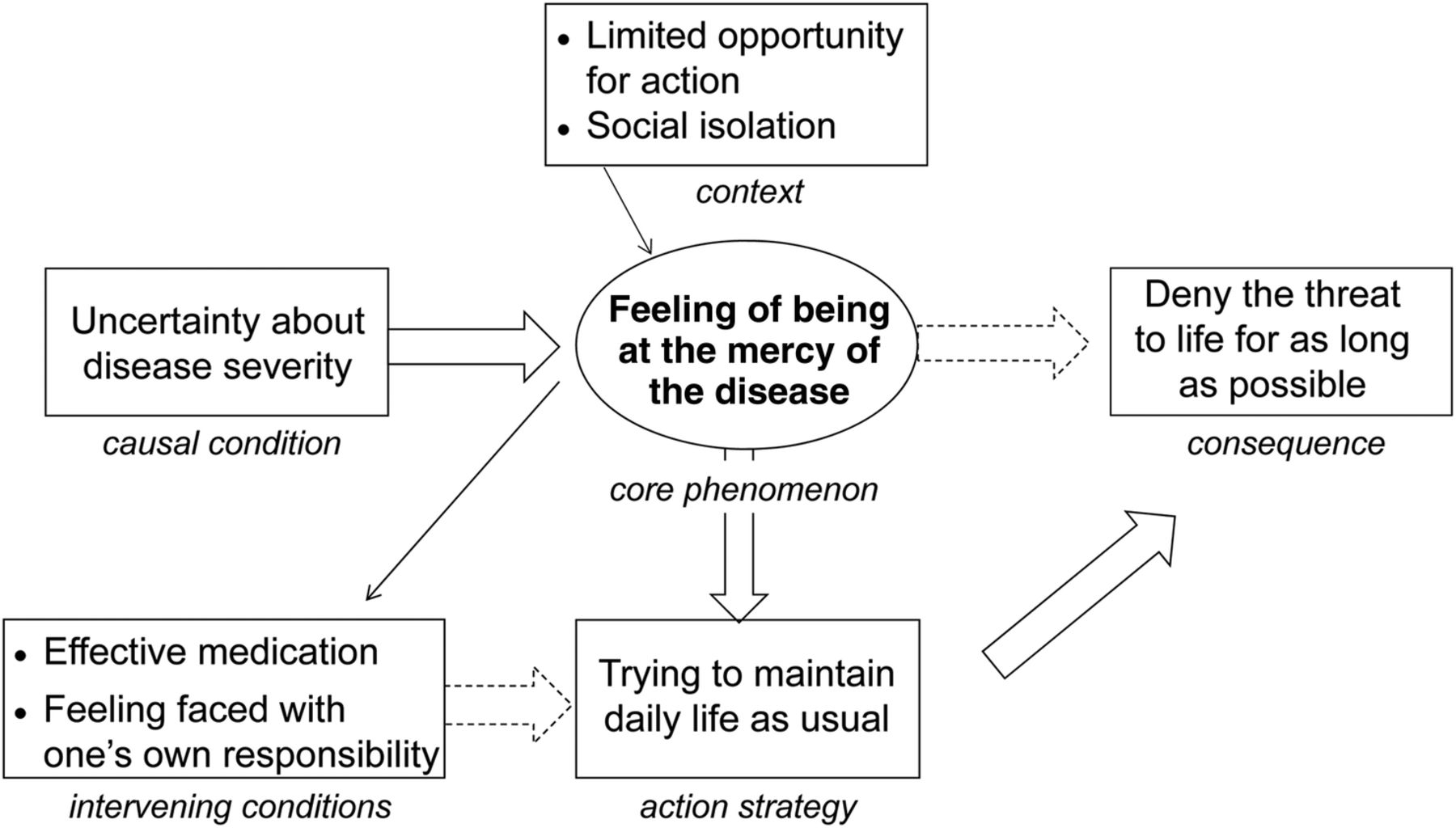 Meaning of living with severe chronic obstructive lung disease: a