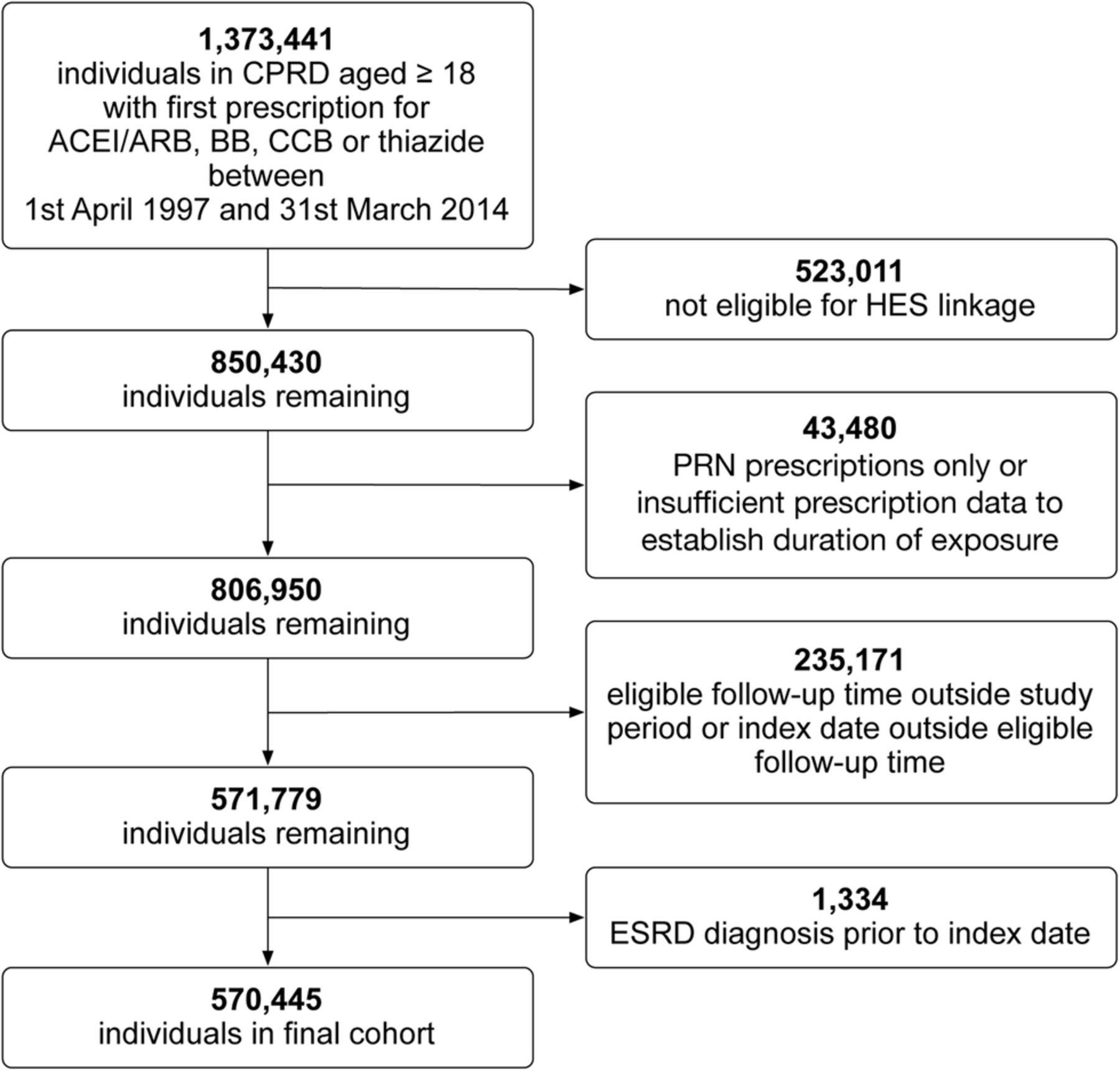Prescription Of Renin U2013angiotensin System Blockers And Risk