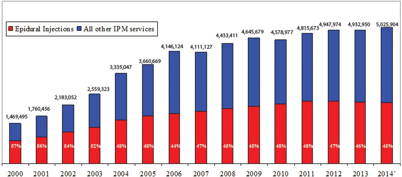 Retrospective Cohort Study Of Usage Patterns Of Epidural Injections For Spinal Pain In The Us Fee For Service Medicare Population From 2000 To 2014 Bmj Open