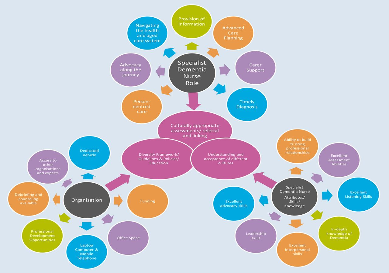 dementia case study nursing