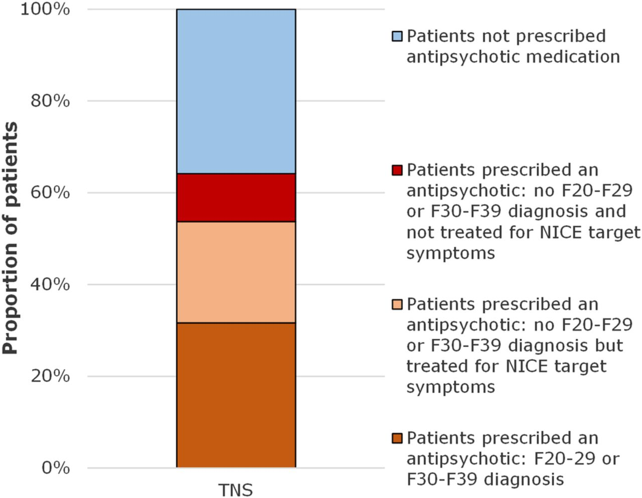 Prescribing Antipsychotic Medication >> Quality Of Prescribing Of Antipsychotic Medication For People With
