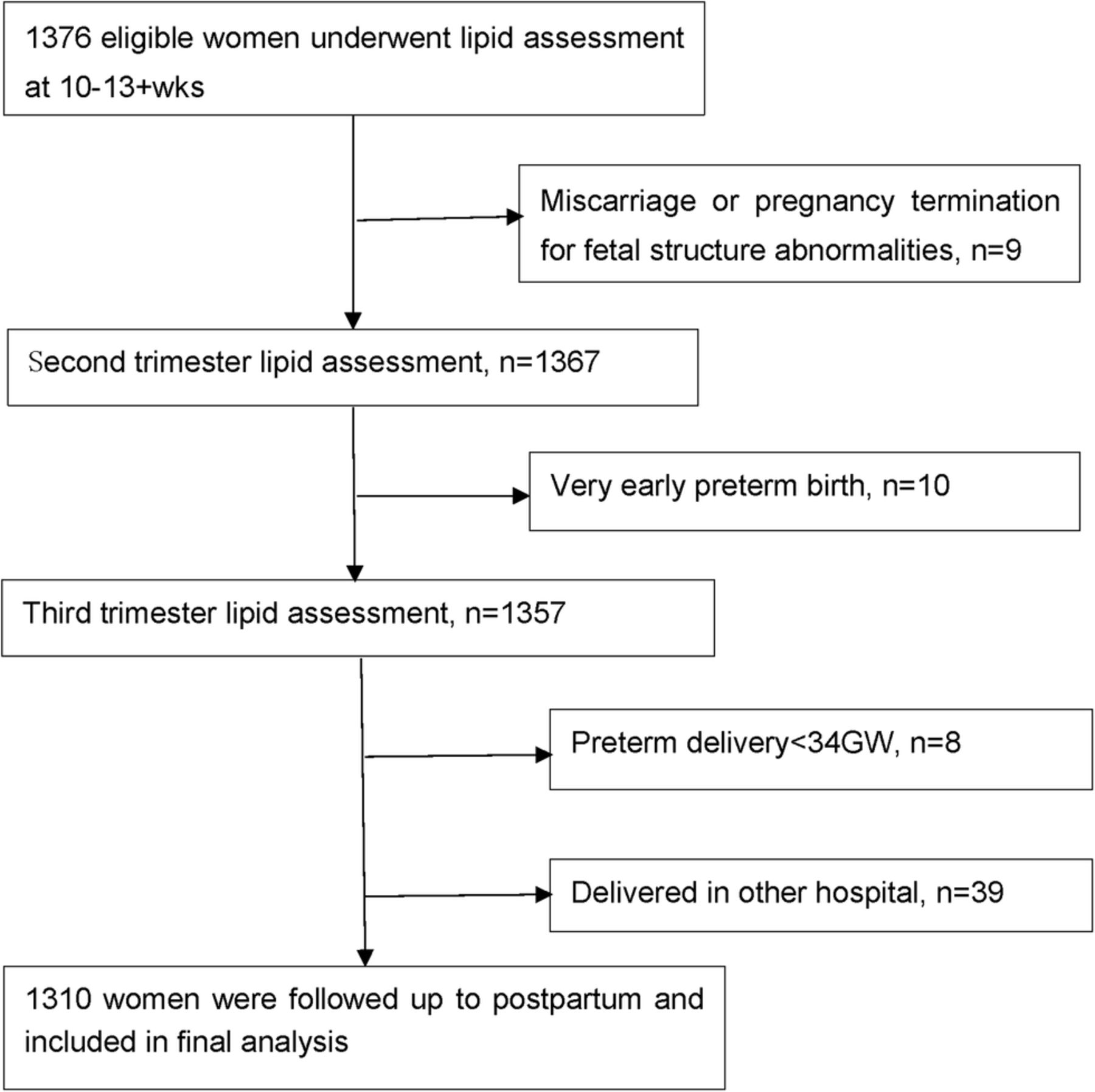 Associations of lipid levels during gestation with hypertensive download figure nvjuhfo Choice Image