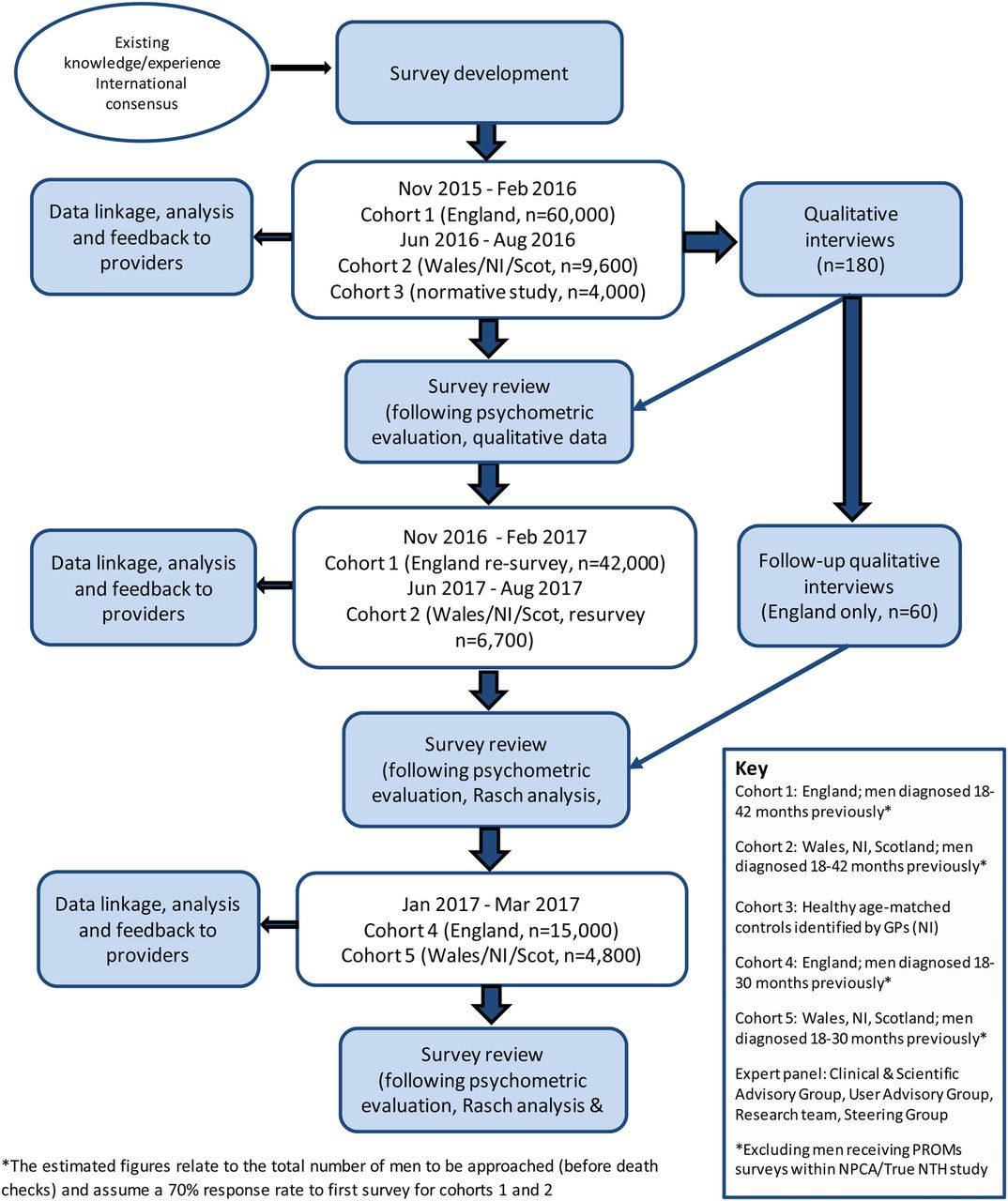 Life after prostate cancer diagnosis: protocol for a UK-wide patient on