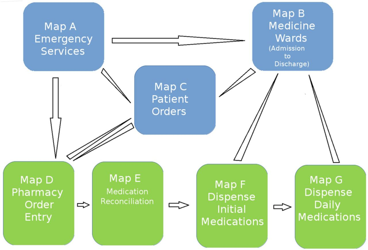 process mapping evaluation of medication reconciliation in academic