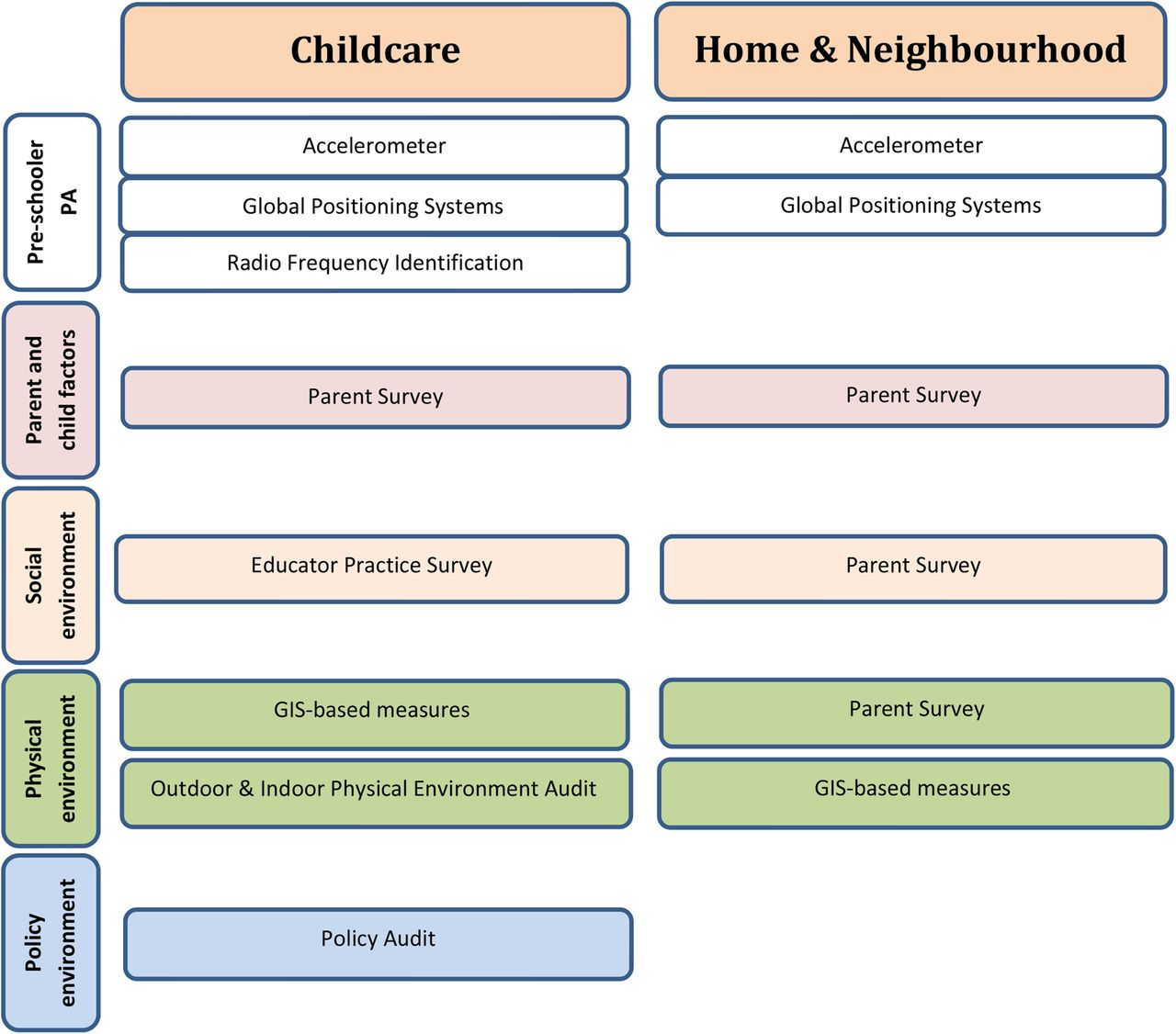 Influence Of The Day Care Home And Neighbourhood Environment On
