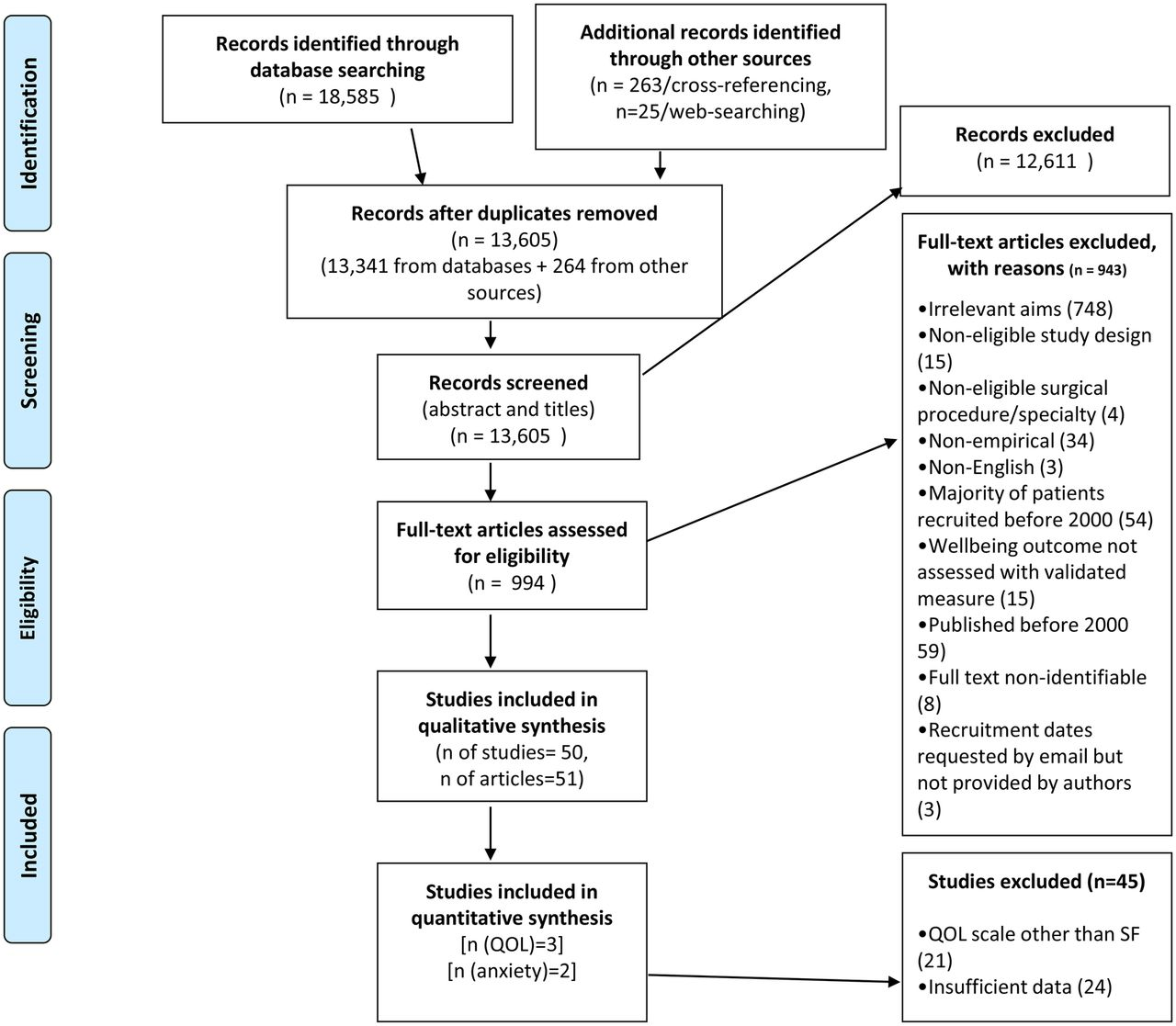 Surgical complications and their impact on patients' psychosocial