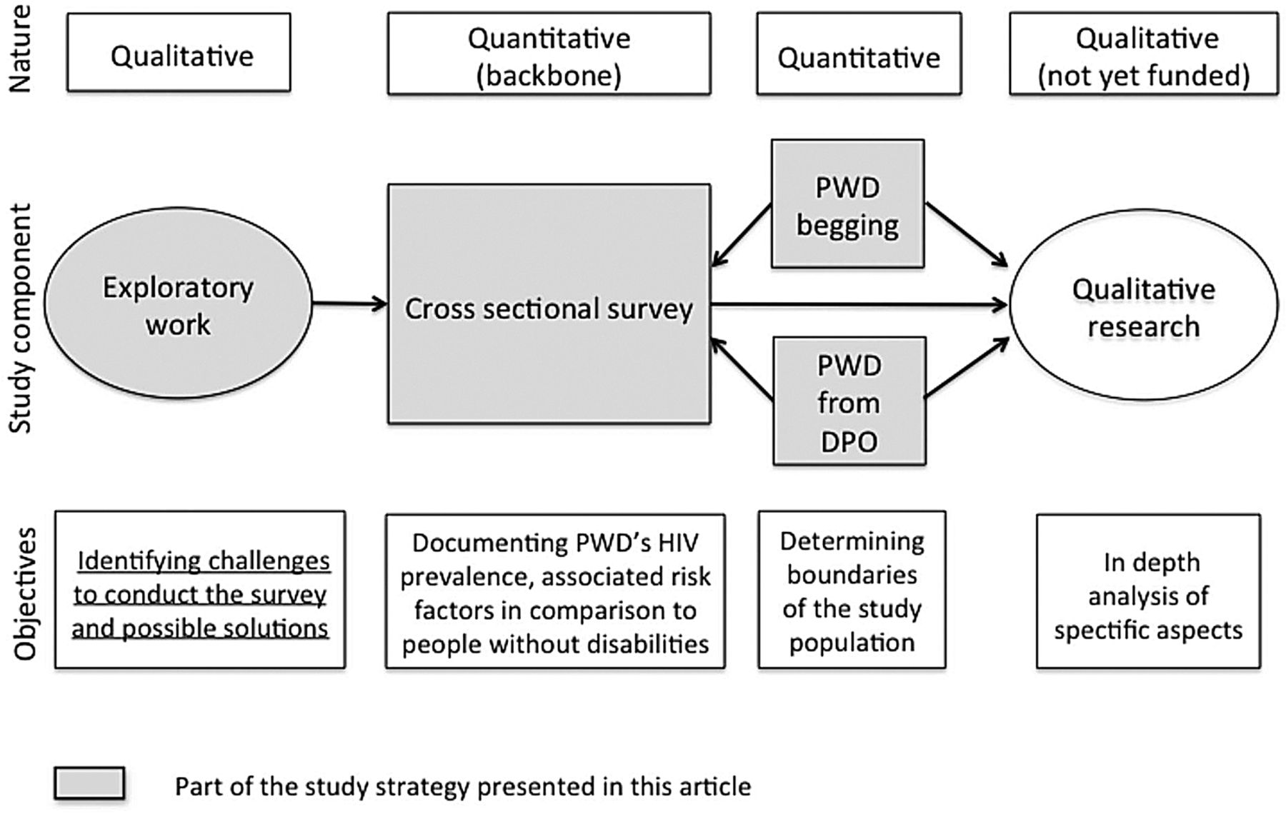 Handivih a population based survey to understand the for Household survey questionnaire design